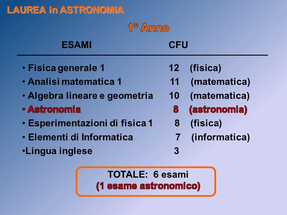 1o Anno LAUREA in ASTRONOMIA ESAMI CFU Fisica generale 1 12 (fisica)