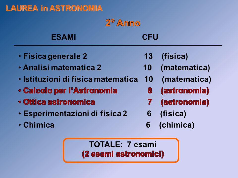2o Anno LAUREA in ASTRONOMIA ESAMI CFU Fisica generale 2 13 (fisica)