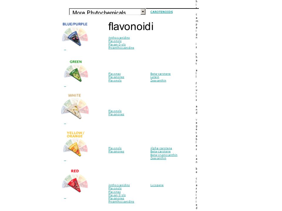 flavonoidi Eat your colors, get your phytochemicals
