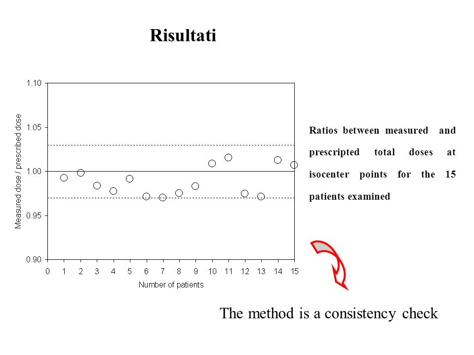 Risultati The method is a consistency check