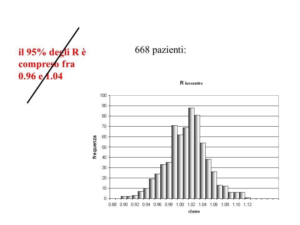 668 pazienti: il 95% degli R è compreso fra 0.96 e 1.04