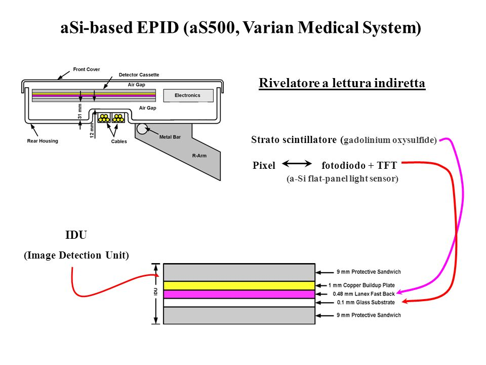 aSi-based EPID (aS500, Varian Medical System)
