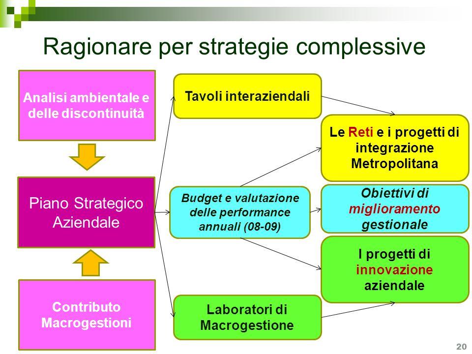 Ragionare per strategie complessive