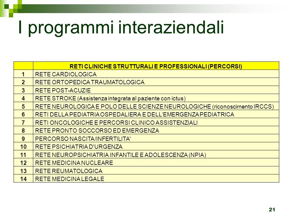 I programmi interaziendali
