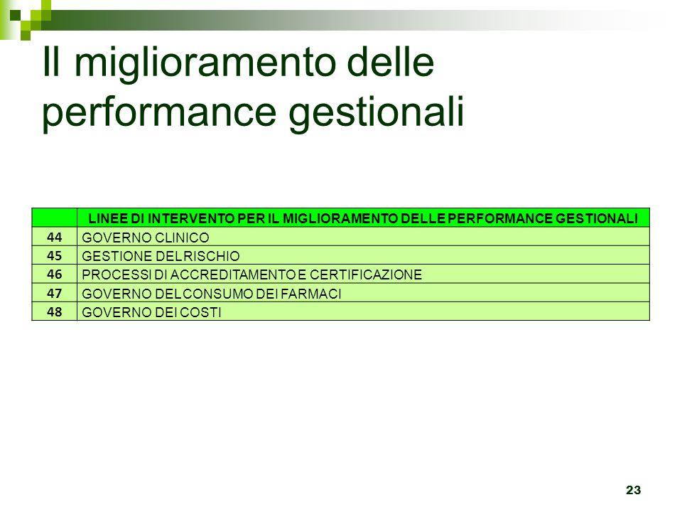 Il miglioramento delle performance gestionali