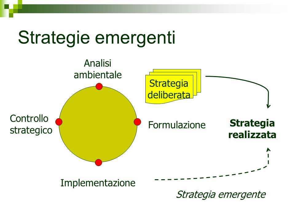 Strategie emergenti Analisi ambientale Strategia deliberata