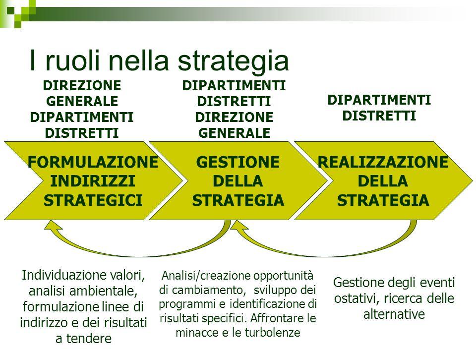 I ruoli nella strategia