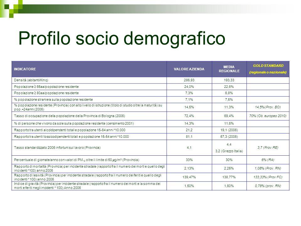 Profilo socio demografico