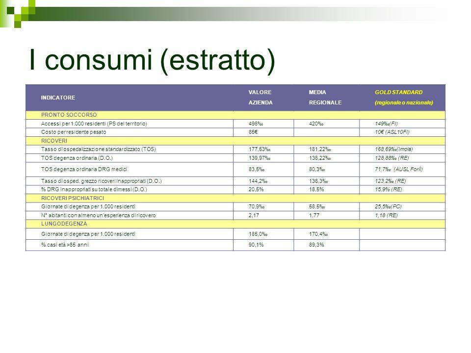 I consumi (estratto) INDICATORE VALORE AZIENDA MEDIA REGIONALE