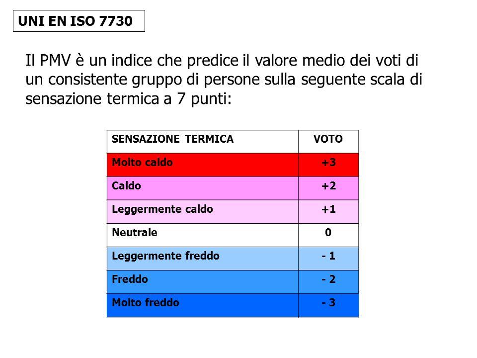 Il PMV è un indice che predice il valore medio dei voti di
