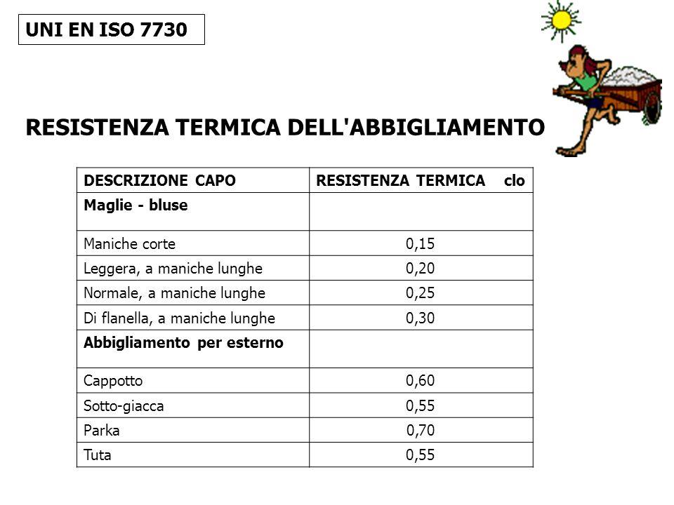 RESISTENZA TERMICA DELL ABBIGLIAMENTO