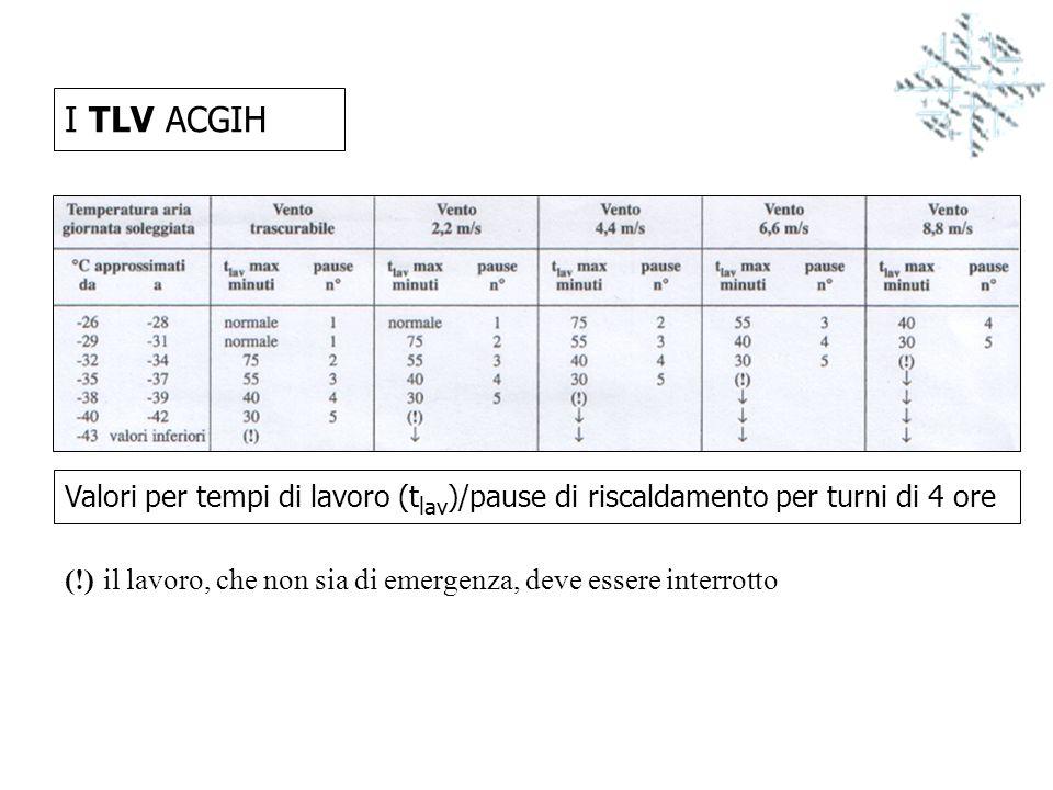 I TLV ACGIH Valori per tempi di lavoro (tlav)/pause di riscaldamento per turni di 4 ore.
