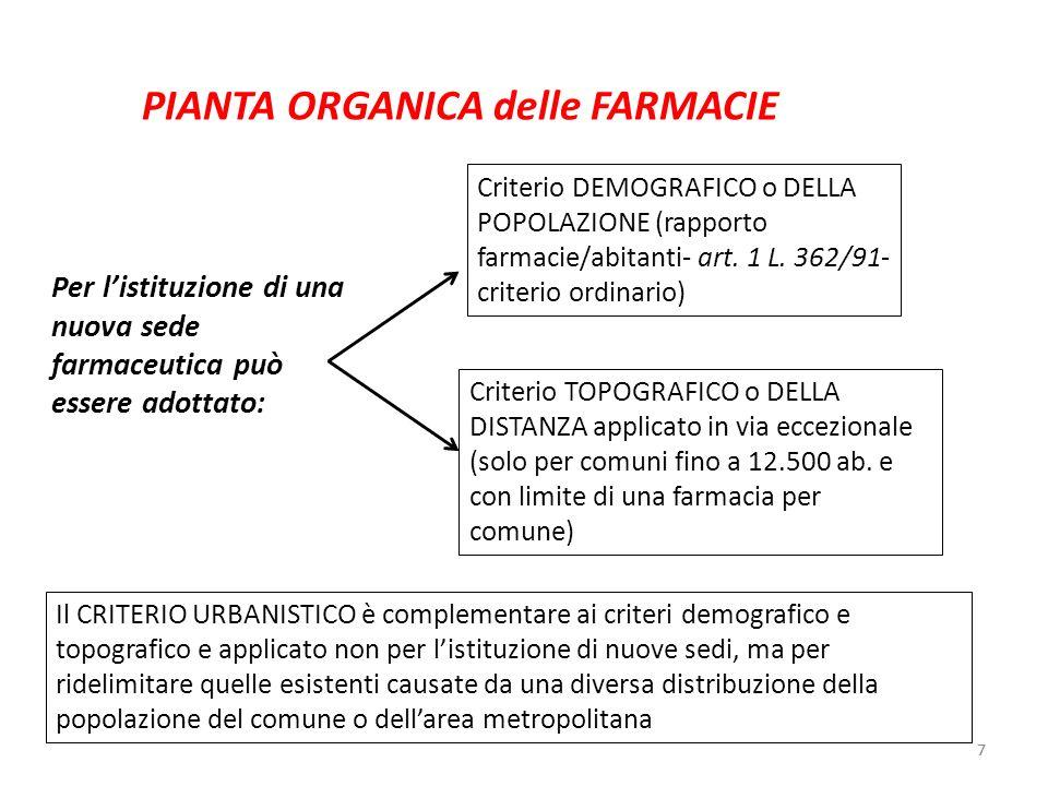 PIANTA ORGANICA delle FARMACIE