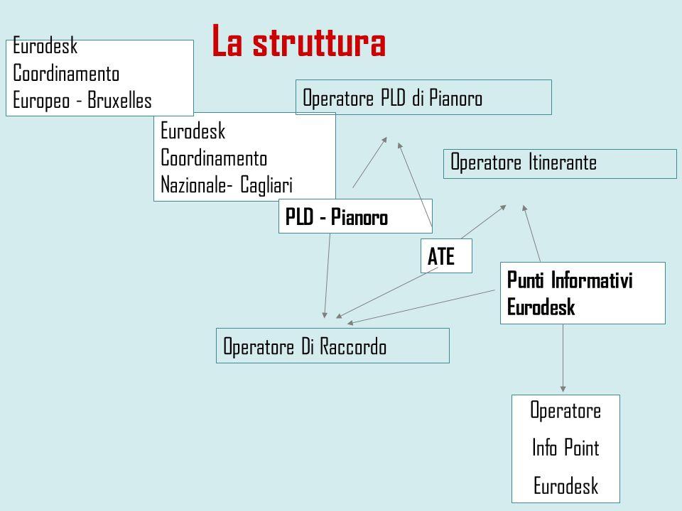La struttura Eurodesk Coordinamento Europeo - Bruxelles
