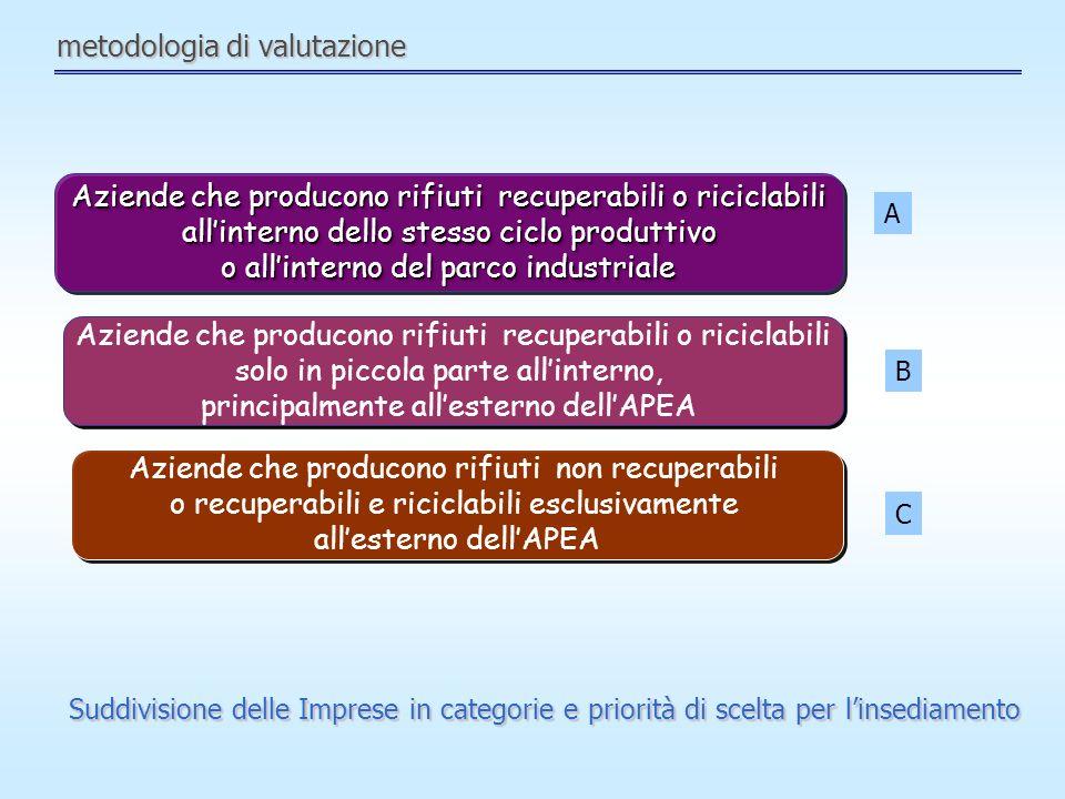 metodologia di valutazione
