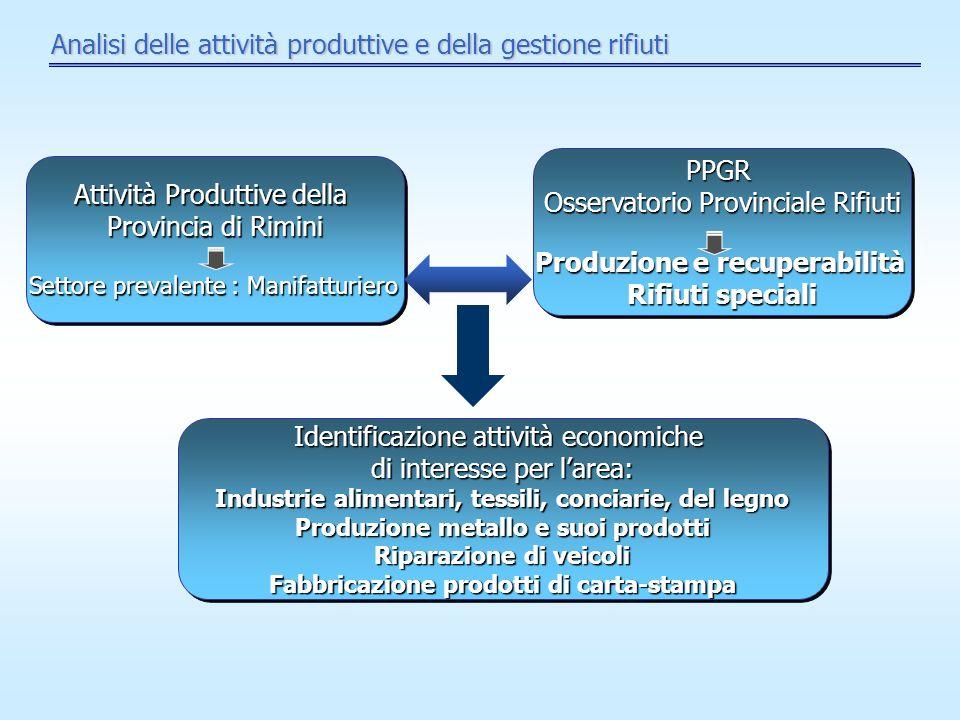 Analisi delle attività produttive e della gestione rifiuti