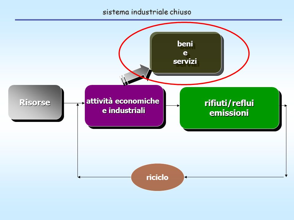 sistema industriale chiuso