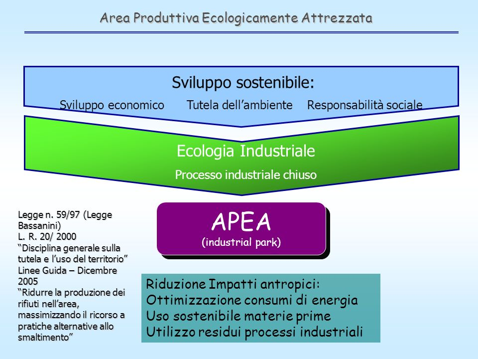 Area Produttiva Ecologicamente Attrezzata