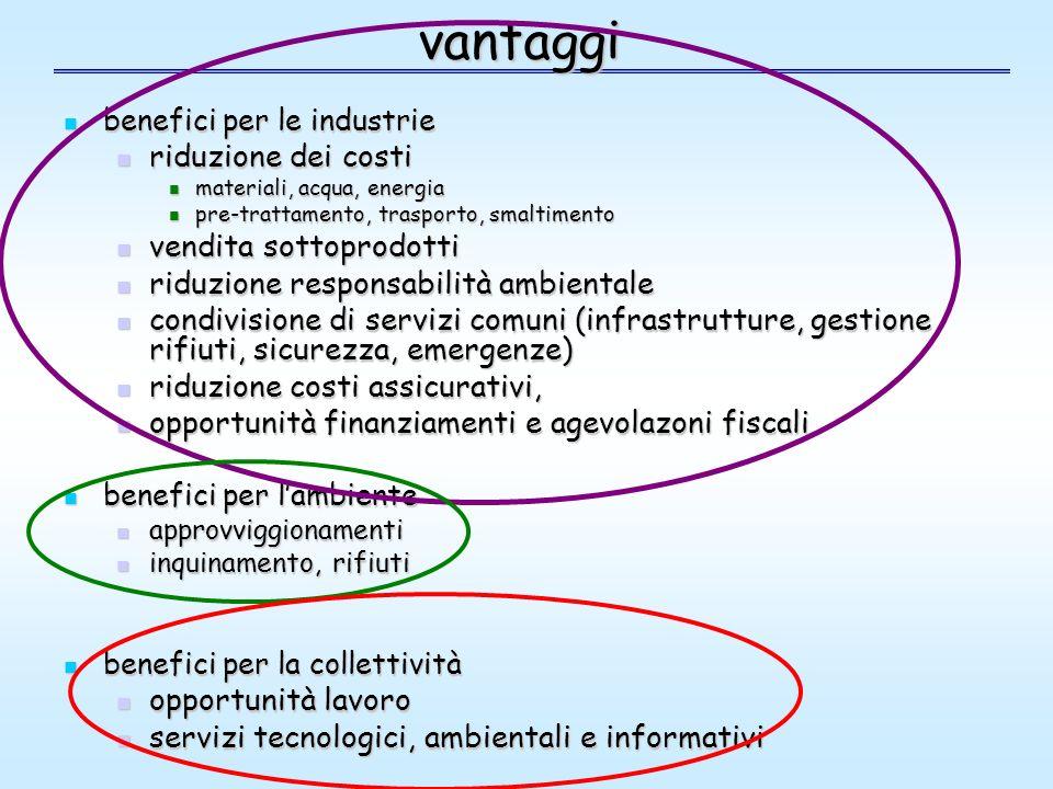 vantaggi riduzione dei costi vendita sottoprodotti
