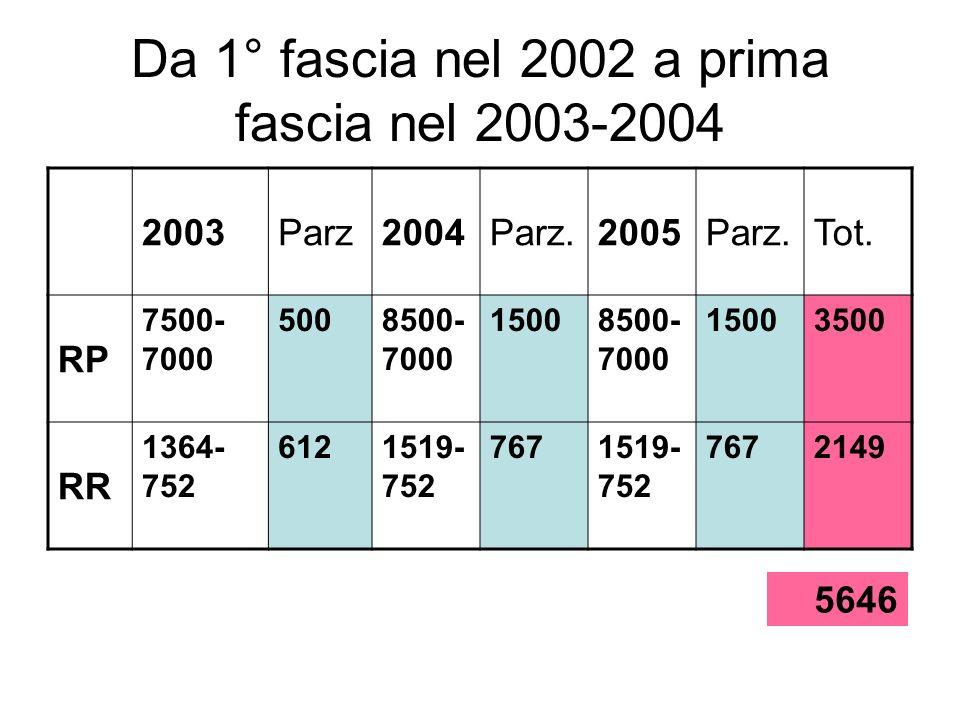 Da 1° fascia nel 2002 a prima fascia nel 2003-2004