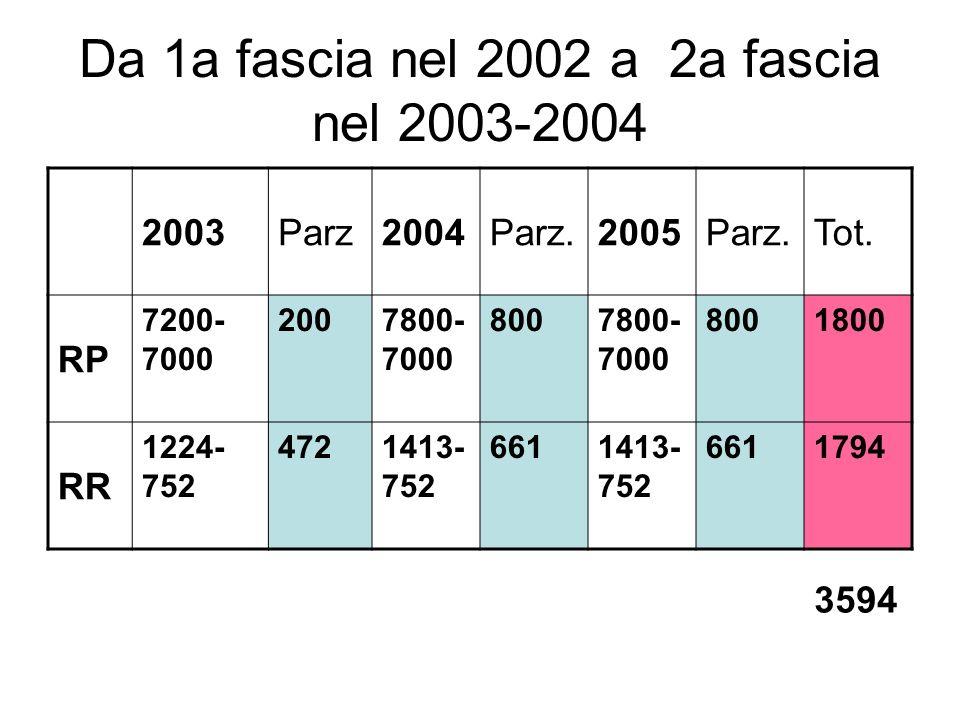 Da 1a fascia nel 2002 a 2a fascia nel 2003-2004