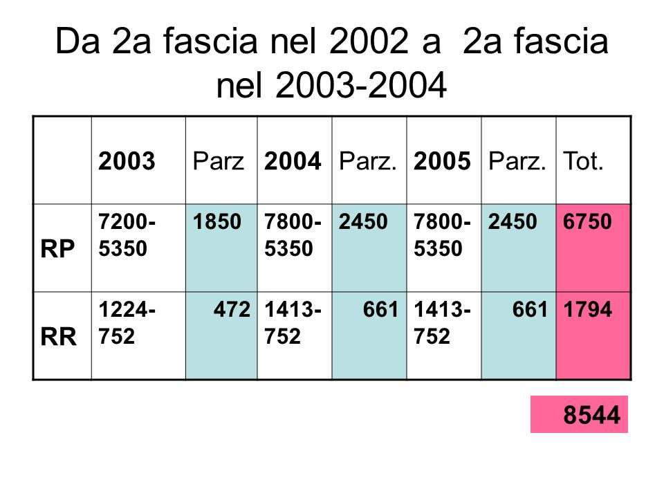 Da 2a fascia nel 2002 a 2a fascia nel 2003-2004