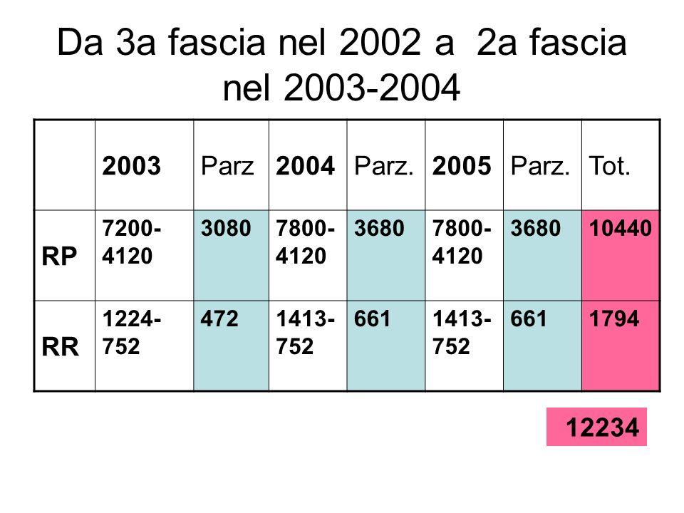 Da 3a fascia nel 2002 a 2a fascia nel 2003-2004