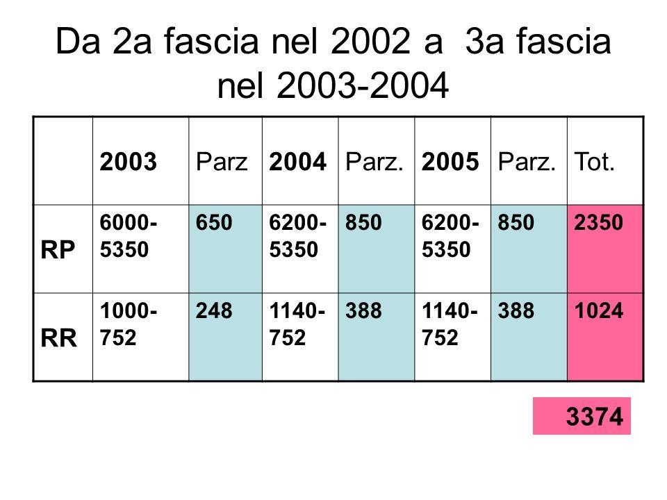Da 2a fascia nel 2002 a 3a fascia nel 2003-2004