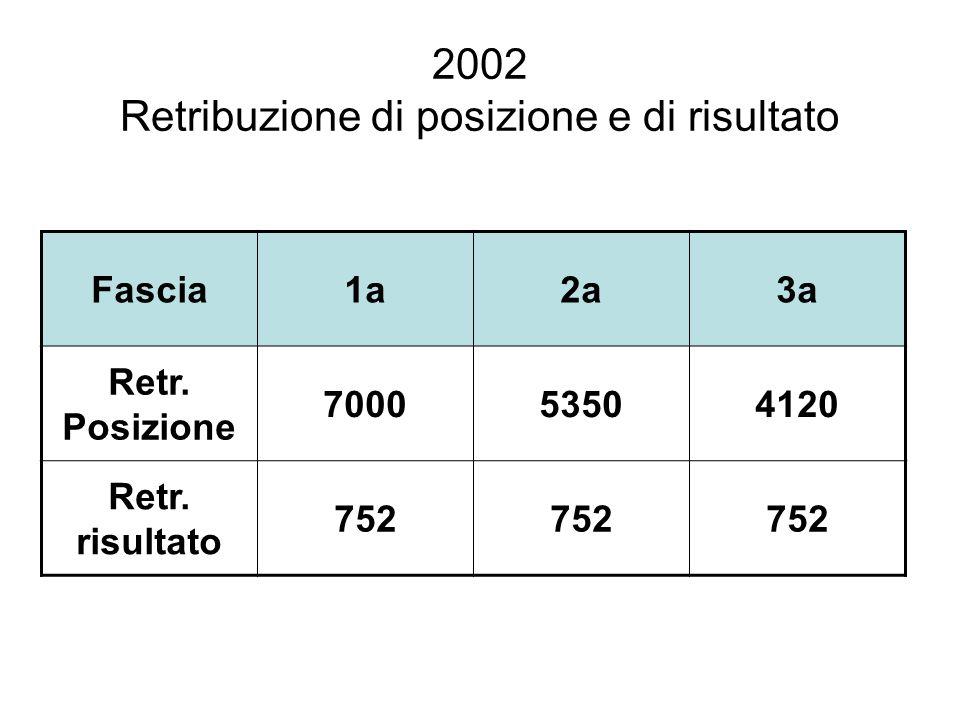 2002 Retribuzione di posizione e di risultato