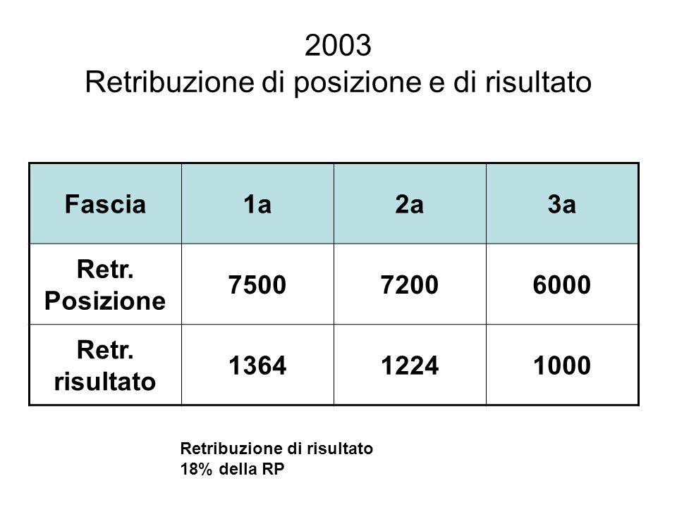 2003 Retribuzione di posizione e di risultato