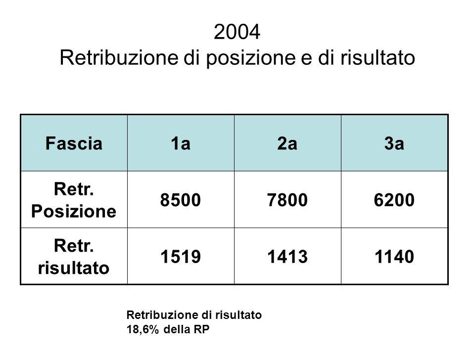2004 Retribuzione di posizione e di risultato