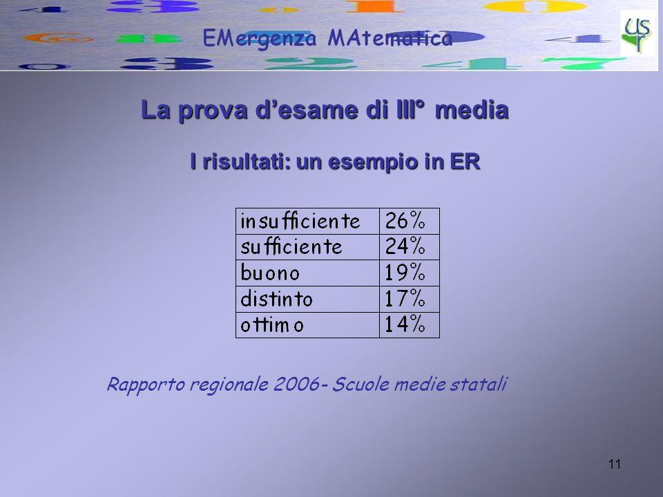 I risultati: un esempio in ER