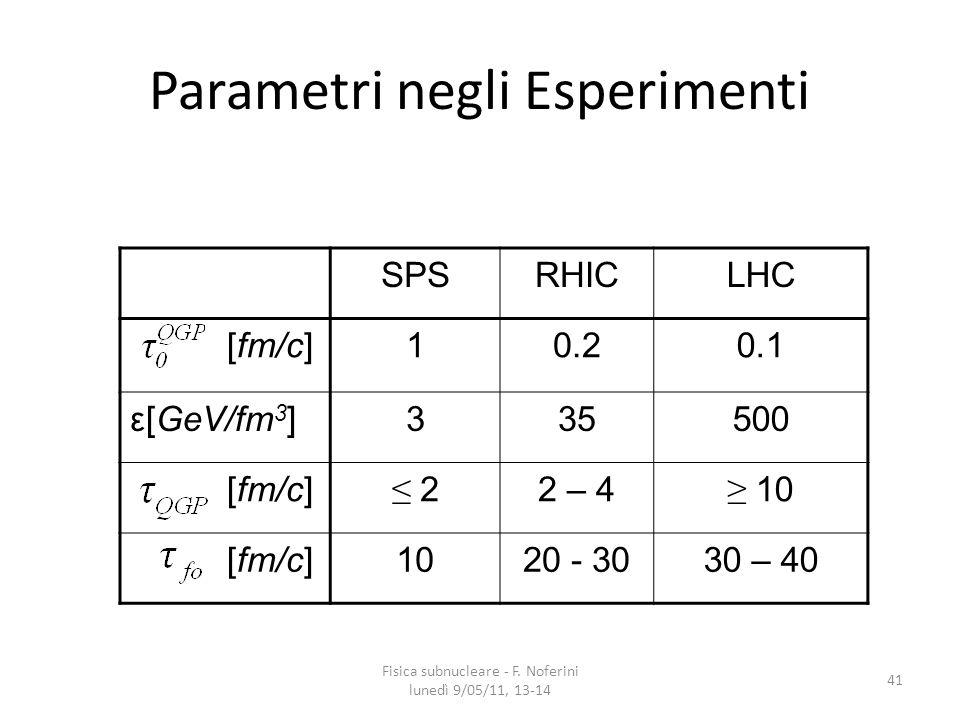 Parametri negli Esperimenti