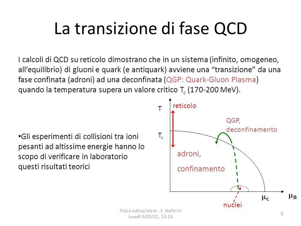La transizione di fase QCD