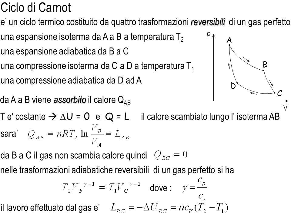 Ciclo di Carnot e' un ciclo termico costituito da quattro trasformazioni reversibili di un gas perfetto.