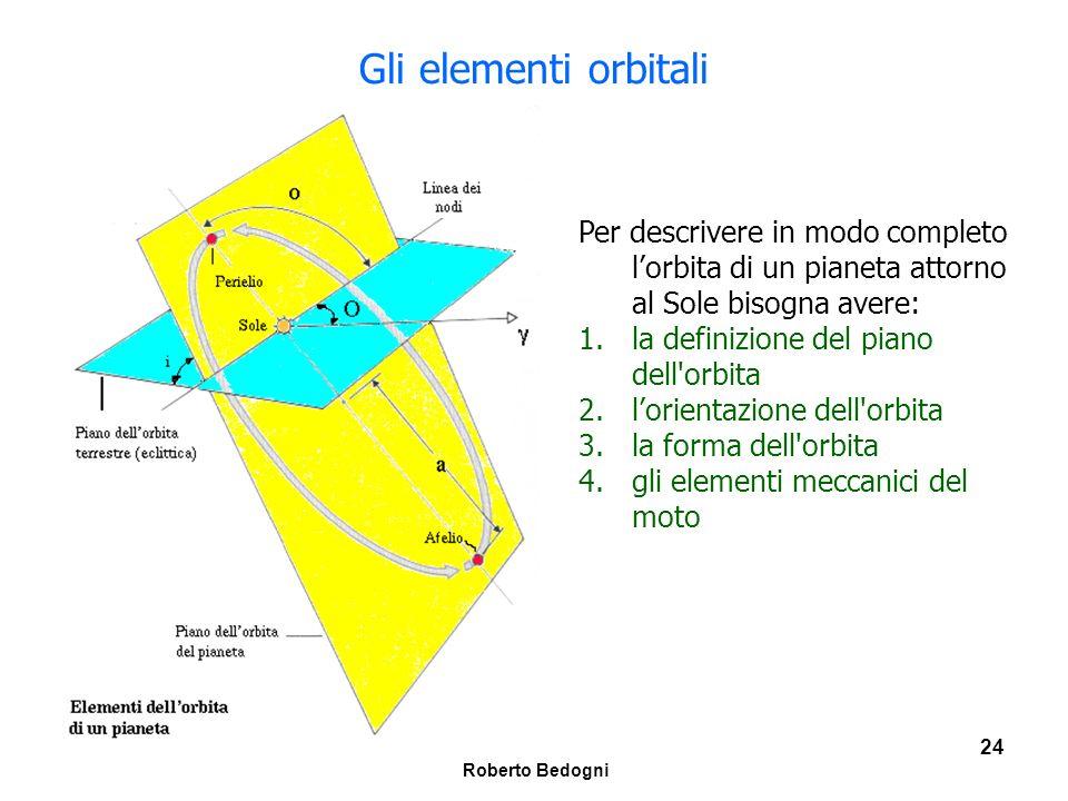 Gli elementi orbitali Per descrivere in modo completo l'orbita di un pianeta attorno al Sole bisogna avere: