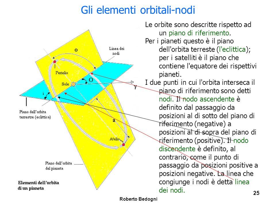 Gli elementi orbitali-nodi