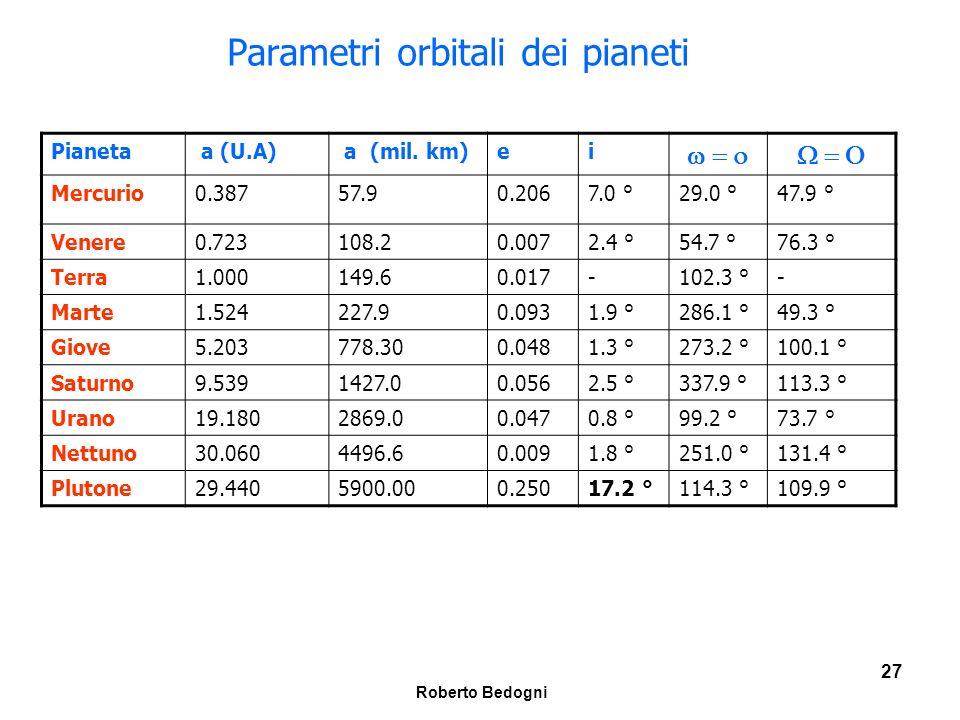 Parametri orbitali dei pianeti