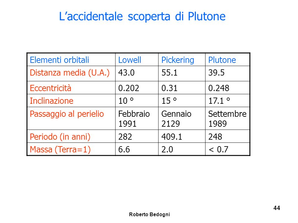 L'accidentale scoperta di Plutone