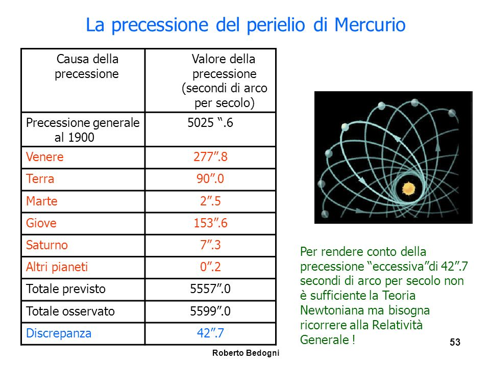 La precessione del perielio di Mercurio