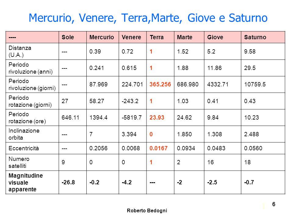 Mercurio, Venere, Terra,Marte, Giove e Saturno
