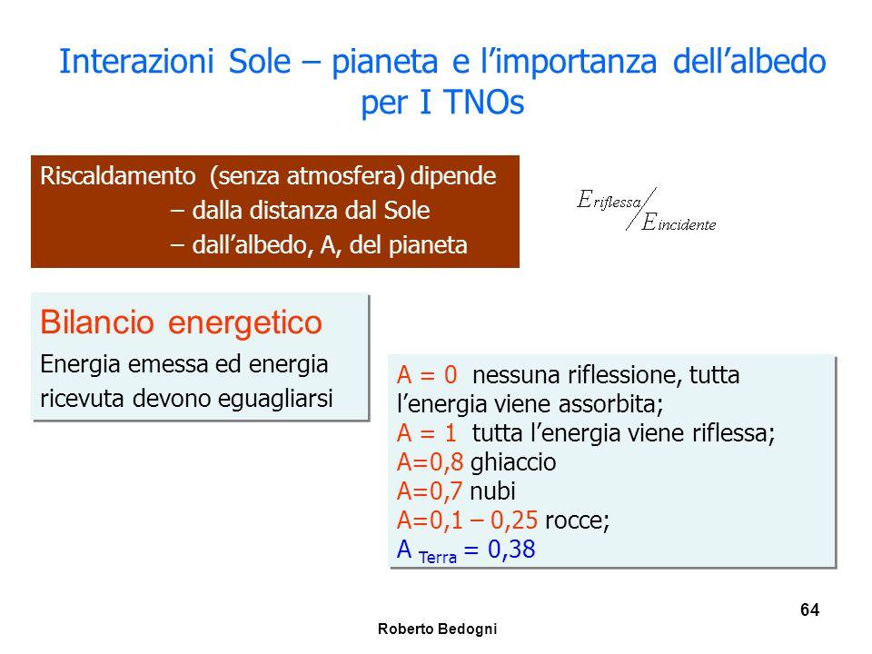 Interazioni Sole – pianeta e l'importanza dell'albedo per I TNOs