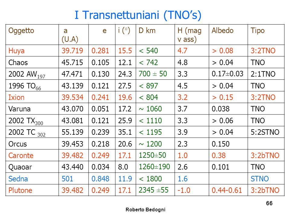I Transnettuniani (TNO's)