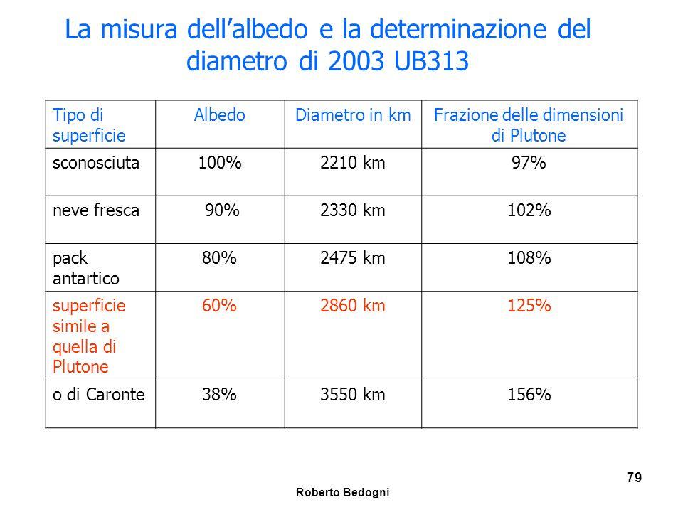La misura dell'albedo e la determinazione del diametro di 2003 UB313