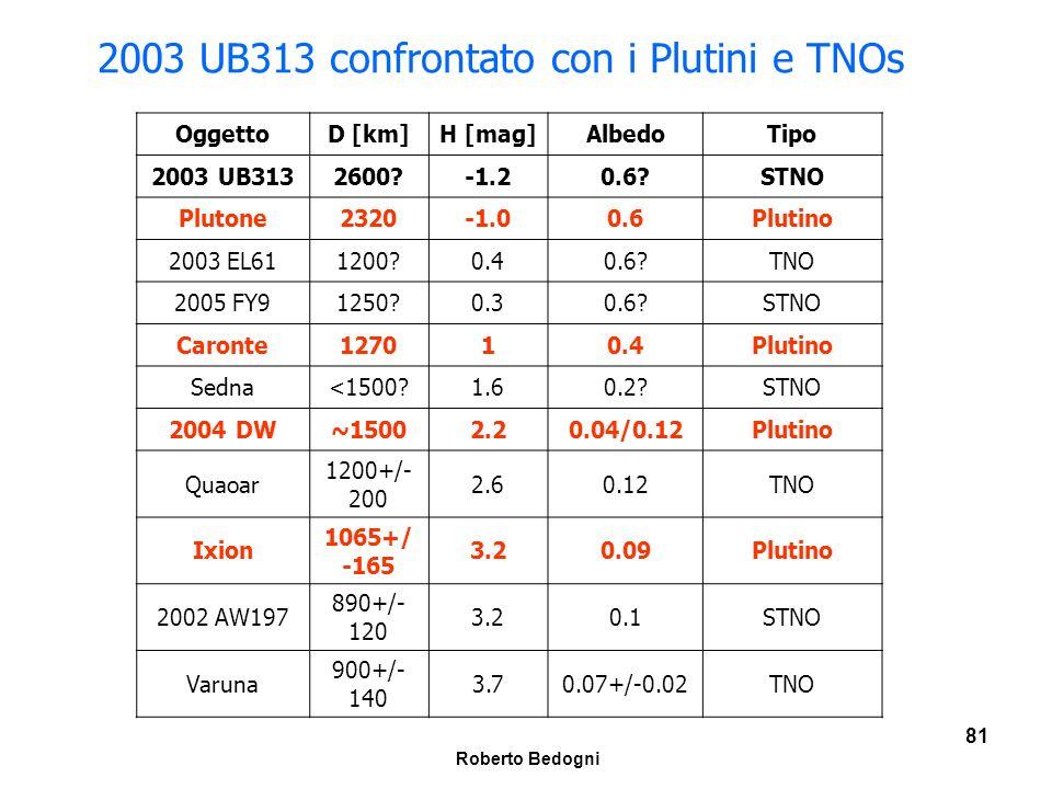 2003 UB313 confrontato con i Plutini e TNOs