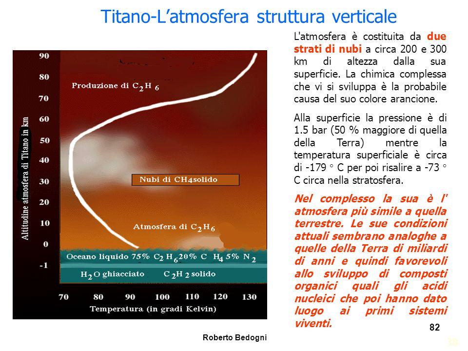 Titano-L'atmosfera struttura verticale