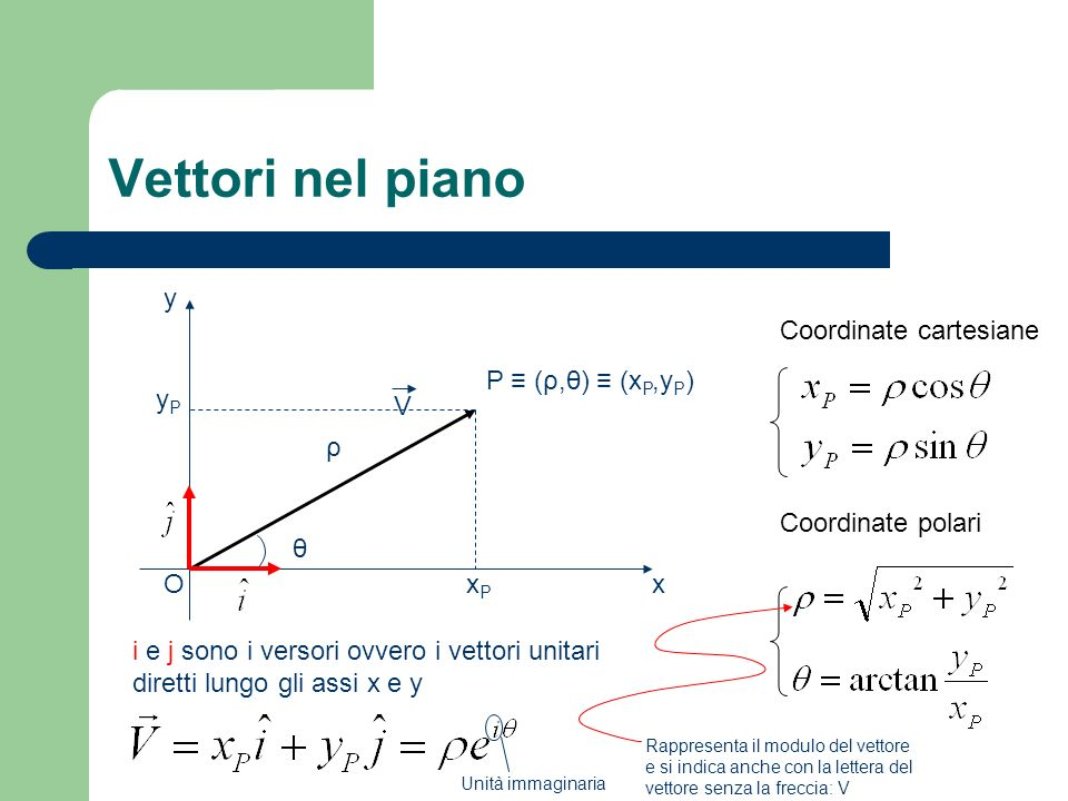 Vettori nel piano y Coordinate cartesiane P ≡ (ρ,θ) ≡ (xP,yP) yP V ρ