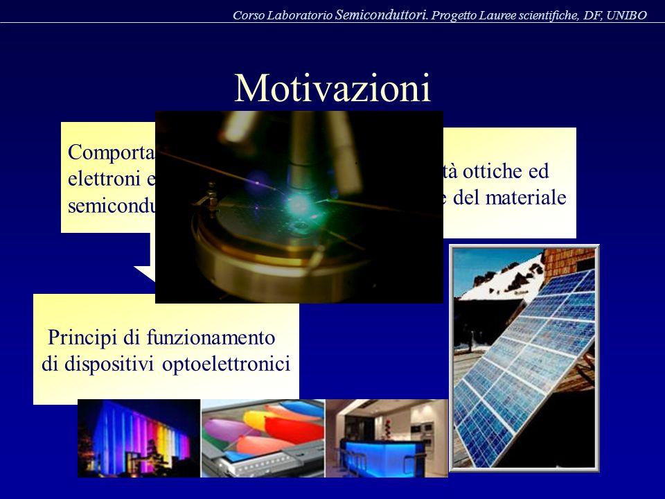 Motivazioni Comportamento di elettroni e fotoni in