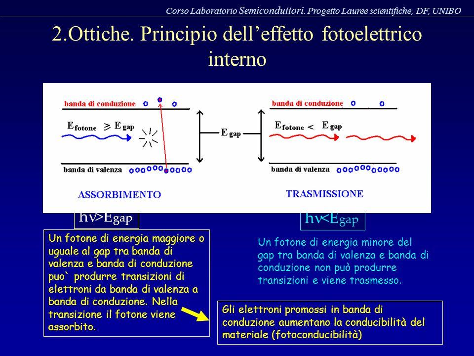 2.Ottiche. Principio dell'effetto fotoelettrico interno