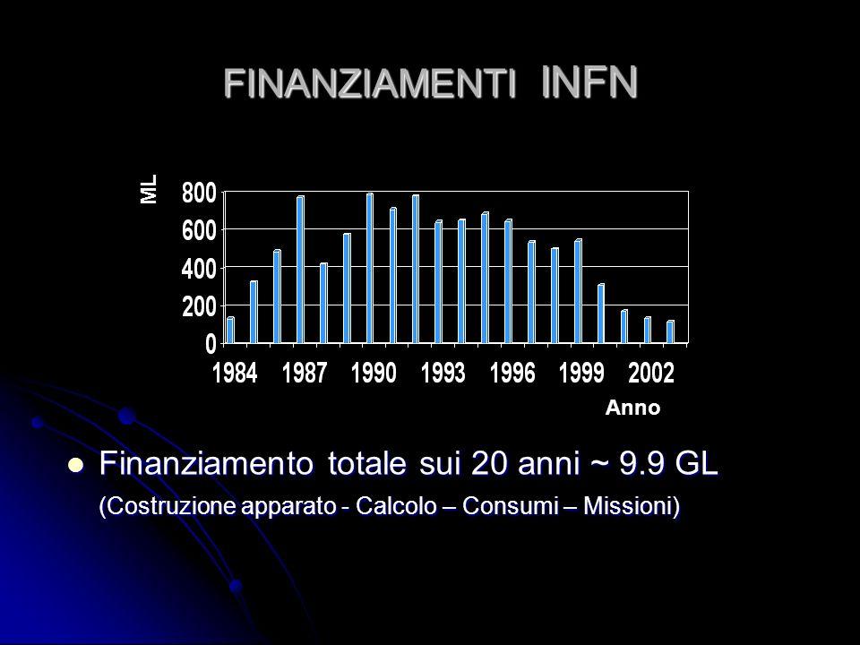 FINANZIAMENTI INFN ML. Anno.